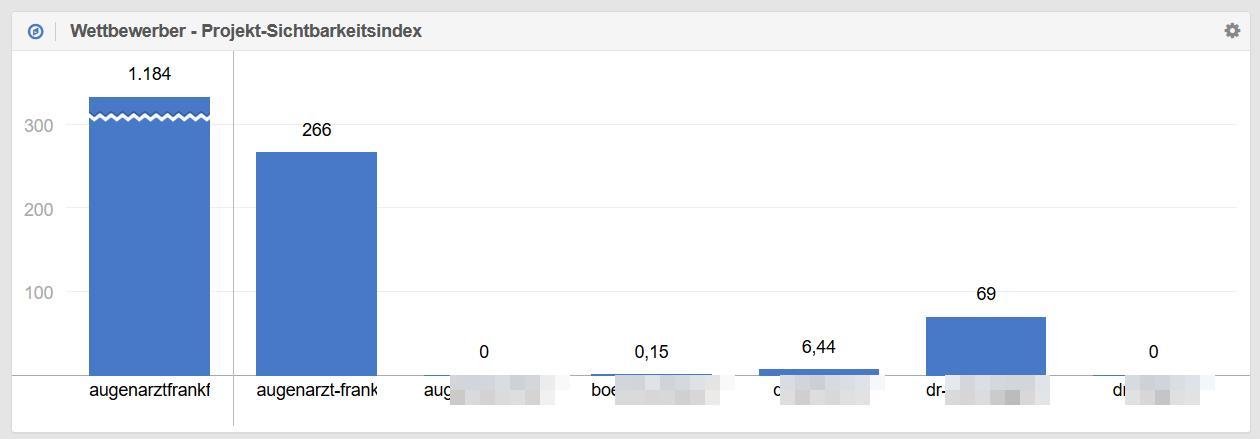 seo-augenarzt-frankfurt-sichtbarkeitsindex-wettbewerber